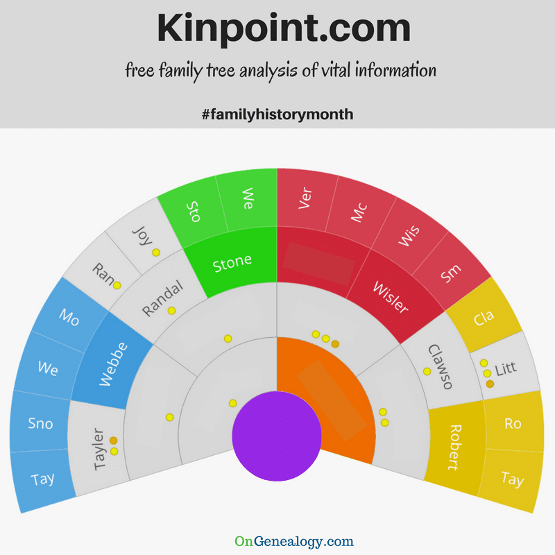 Kinpoint.com for free family tree checks