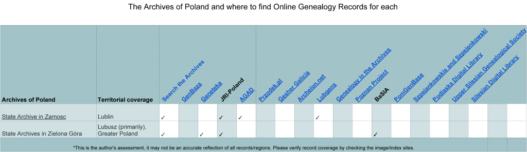 The Archives of Poland and where to find Online Poland Genealogy Records for each - with header-6
