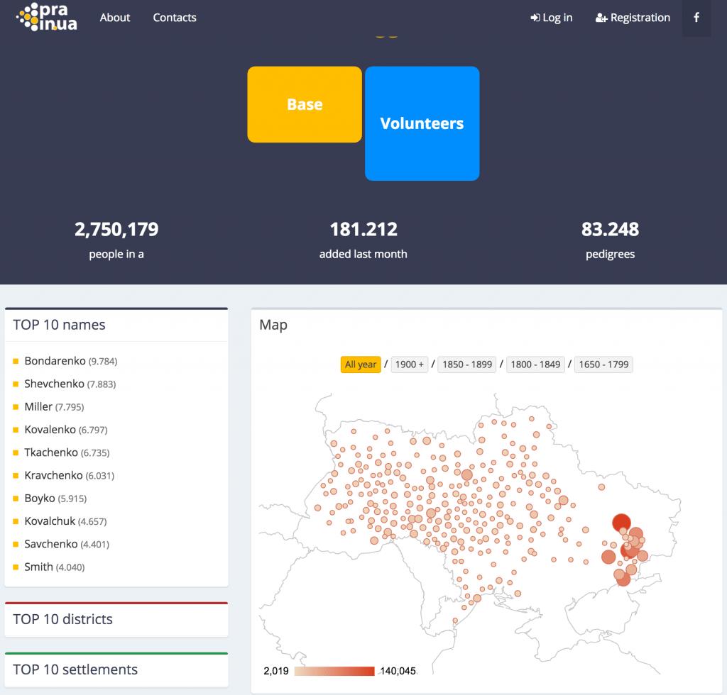 Free Ukrainian birth records database